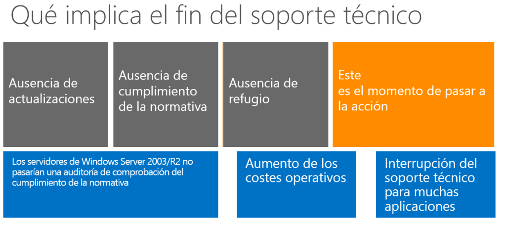 windows server 2003 migración