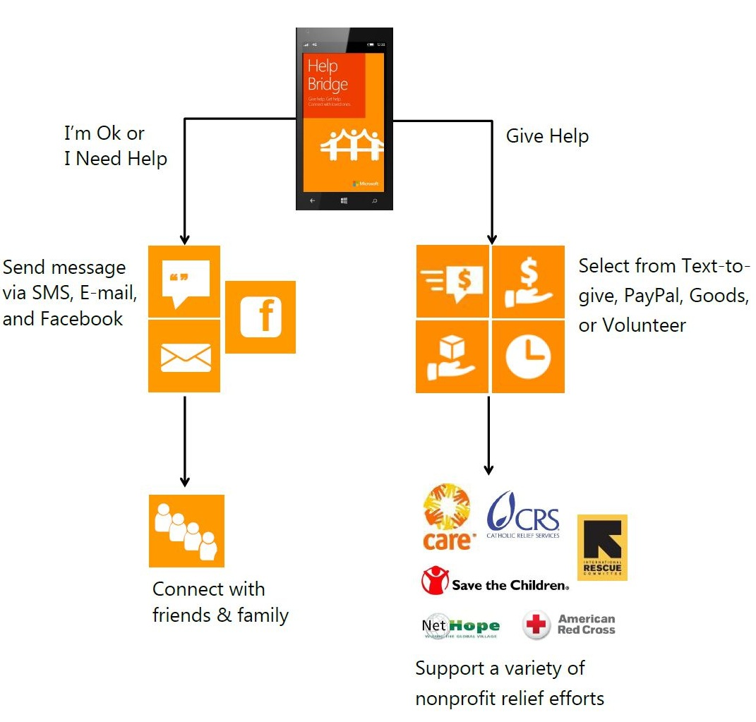 """Nunsys es Business Partner de Microsoft"""