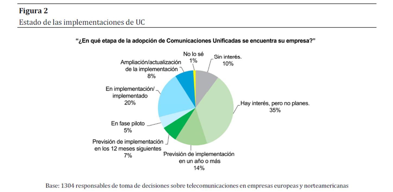 """Comunicaciones Unificadas Cisco"""